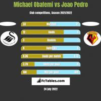 Michael Obafemi vs Joao Pedro h2h player stats