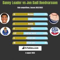 Danny Loader vs Jon Dadi Boedvarsson h2h player stats