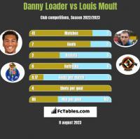 Danny Loader vs Louis Moult h2h player stats