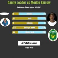 Danny Loader vs Modou Barrow h2h player stats