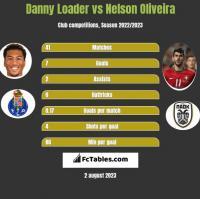 Danny Loader vs Nelson Oliveira h2h player stats