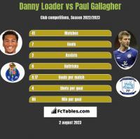 Danny Loader vs Paul Gallagher h2h player stats