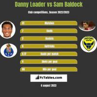 Danny Loader vs Sam Baldock h2h player stats
