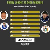 Danny Loader vs Sean Maguire h2h player stats