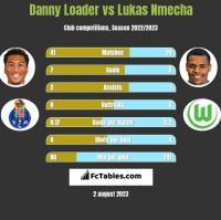 Danny Loader vs Lukas Nmecha h2h player stats
