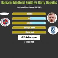 Ramarni Medford-Smith vs Barry Douglas h2h player stats