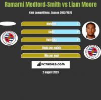 Ramarni Medford-Smith vs Liam Moore h2h player stats