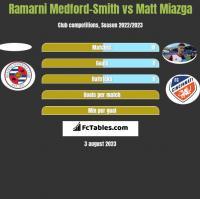 Ramarni Medford-Smith vs Matt Miazga h2h player stats