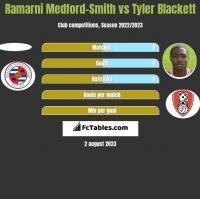 Ramarni Medford-Smith vs Tyler Blackett h2h player stats