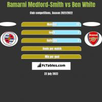 Ramarni Medford-Smith vs Ben White h2h player stats