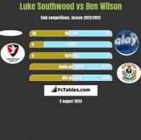 Luke Southwood vs Ben Wilson h2h player stats