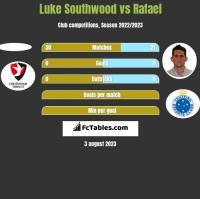 Luke Southwood vs Rafael h2h player stats