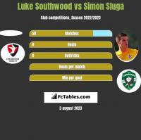 Luke Southwood vs Simon Sluga h2h player stats