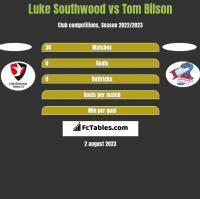 Luke Southwood vs Tom Bilson h2h player stats
