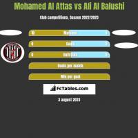 Mohamed Al Attas vs Ali Al Balushi h2h player stats