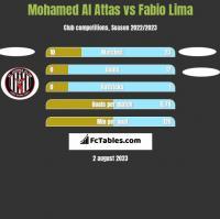 Mohamed Al Attas vs Fabio Lima h2h player stats