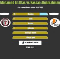 Mohamed Al Attas vs Hassan Abdulrahman h2h player stats