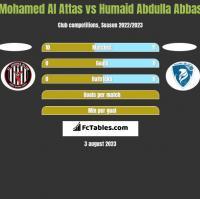 Mohamed Al Attas vs Humaid Abdulla Abbas h2h player stats