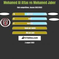 Mohamed Al Attas vs Mohamed Jaber h2h player stats