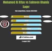 Mohamed Al Attas vs Salmeen Khamis Saqer h2h player stats