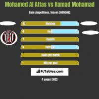 Mohamed Al Attas vs Hamad Mohamad h2h player stats