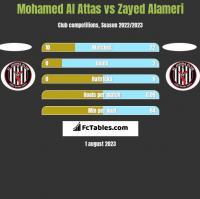 Mohamed Al Attas vs Zayed Alameri h2h player stats