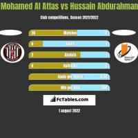 Mohamed Al Attas vs Hussain Abdurahman h2h player stats