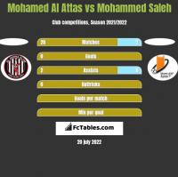 Mohamed Al Attas vs Mohammed Saleh h2h player stats