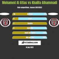 Mohamed Al Attas vs Khalifa Alhammadi h2h player stats