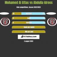 Mohamed Al Attas vs Abdulla Idrees h2h player stats