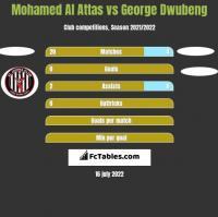 Mohamed Al Attas vs George Dwubeng h2h player stats