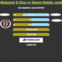 Mohamed Al Attas vs Ahmed Abdulla Jamil h2h player stats
