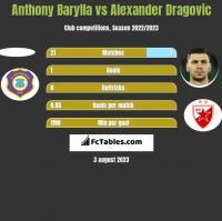 Anthony Barylla vs Alexander Dragovic h2h player stats