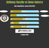Anthony Barylla vs Bone Uaferro h2h player stats