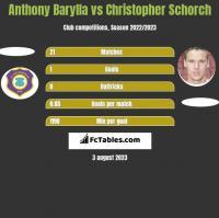 Anthony Barylla vs Christopher Schorch h2h player stats