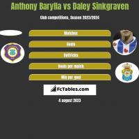 Anthony Barylla vs Daley Sinkgraven h2h player stats