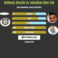 Anthony Barylla vs Jonathan Glao Tah h2h player stats