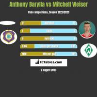 Anthony Barylla vs Mitchell Weiser h2h player stats