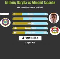Anthony Barylla vs Edmond Tapsoba h2h player stats