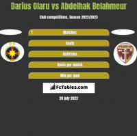 Darius Olaru vs Abdelhak Belahmeur h2h player stats