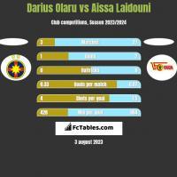 Darius Olaru vs Aissa Laidouni h2h player stats