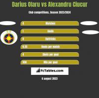 Darius Olaru vs Alexandru Ciucur h2h player stats