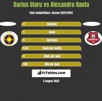 Darius Olaru vs Alexandru Rauta h2h player stats