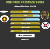 Darius Olaru vs Boubacar Fofana h2h player stats