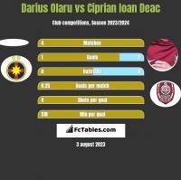 Darius Olaru vs Ciprian Ioan Deac h2h player stats