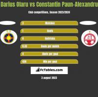 Darius Olaru vs Constantin Paun-Alexandru h2h player stats