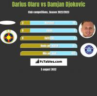 Darius Olaru vs Damjan Djokovic h2h player stats