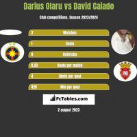 Darius Olaru vs David Caiado h2h player stats