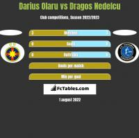 Darius Olaru vs Dragos Nedelcu h2h player stats