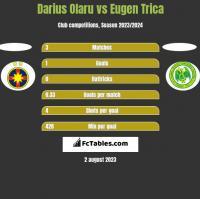 Darius Olaru vs Eugen Trica h2h player stats